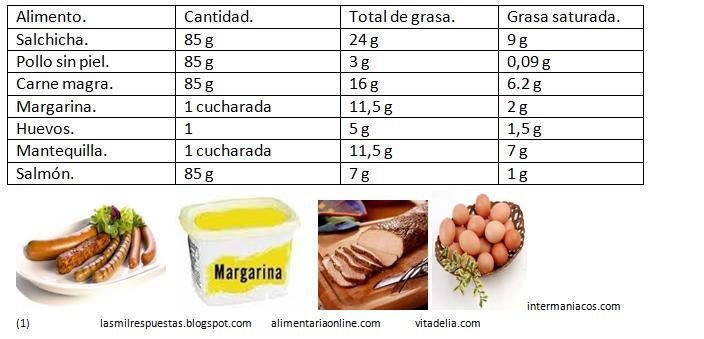 Triglic ridos y grasas energ ticas l pidos y grasas - Colesterol en alimentos tabla ...