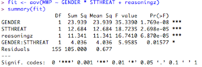 myowelt: Obtaining the same ANOVA results in R as in SPSS