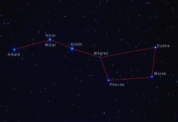 astronomy big dipper north -#main