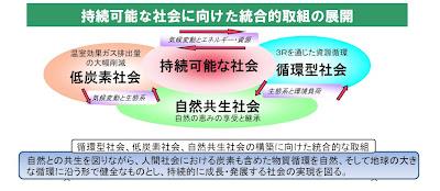 "低炭素社会学 ""STUDY OF A LOW-CARBON SOCIETY"""