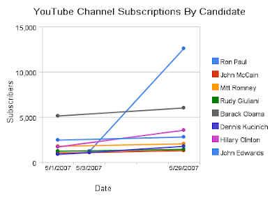 Ron Paul YouTube Lead