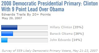 Hillary Clinton Leads Polls