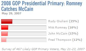 Rudy Giuliani Leads Polls