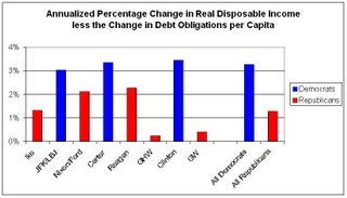 [real+disposable+income+less+the+change+in+debt+per+capita+-+summary.jpg]