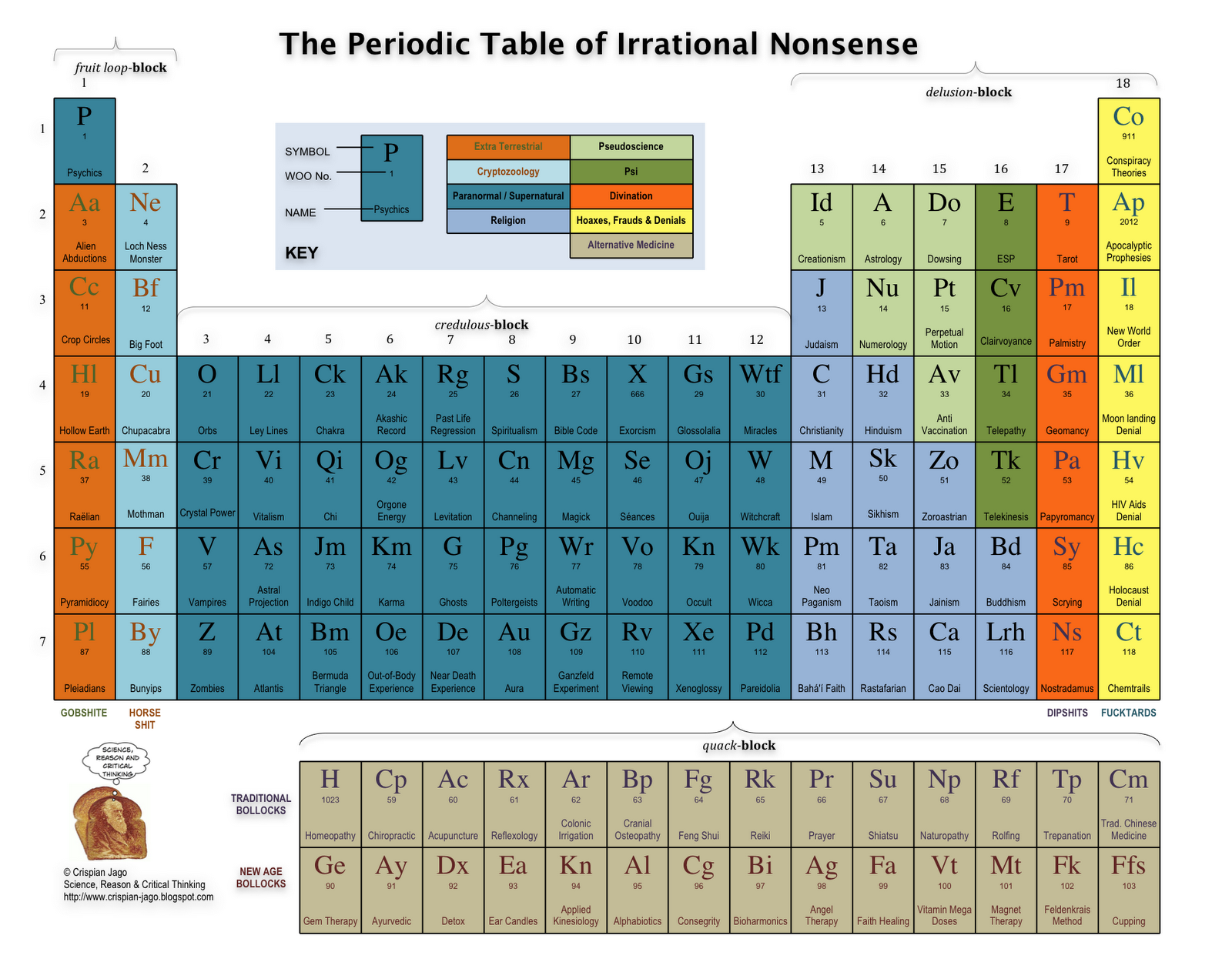 The Periodic Table of Irrational Nonsense