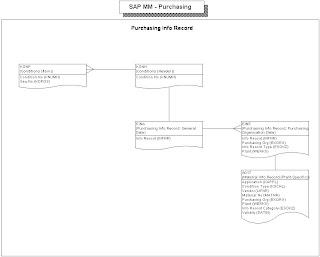 sap mm transaction codes pdf