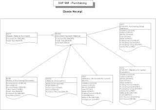 Free SAP FICO,MM,SD,HR,PM,PS,PP Material: SAP MM Tables