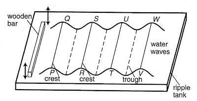 Quintessentially Physics: Physics Form 5: Chapter 1