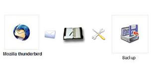 Backup your Mozilla Thunderbird Mail and settings