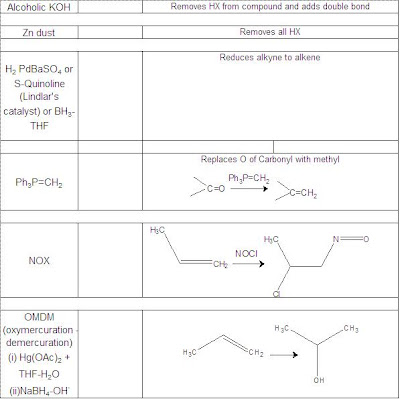 list of reagents in organic chemistry for iit jee pdf