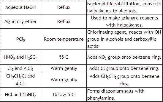 Organic Chemistry | 26851 - what are important organic