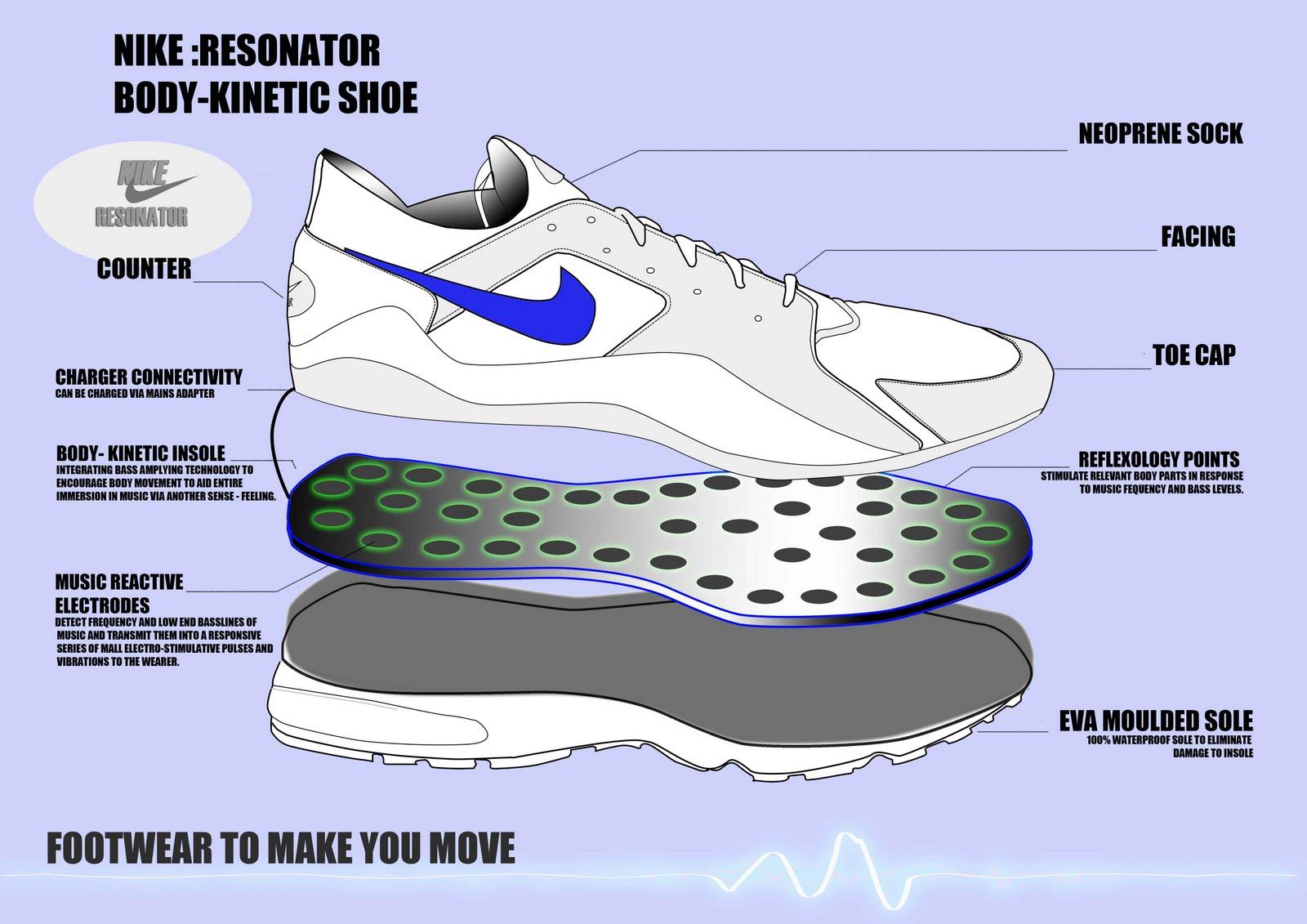 Running Shoe Diagram