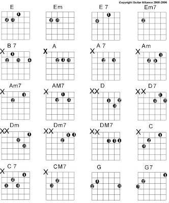 Guitar guitar chords acoustic : The acoustic guitar: A chart of a few guitar chords