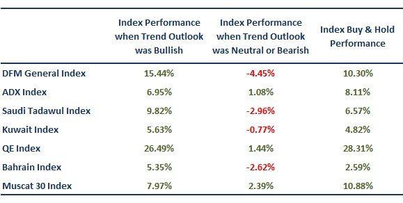 GCC Trend Analysis Performance Review u2014 GCC Trend Analysis u2014 GCC - trend analysis