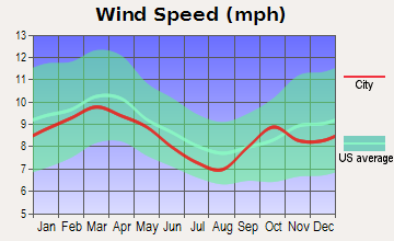 Spruce Creek Fly-in Average Wind