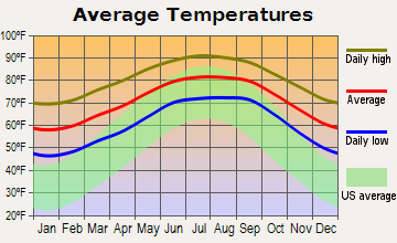 Spruce Creek Fly-in Average Temperatures