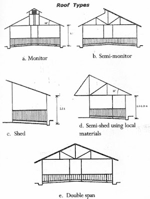 Attractive The Five Types Of Roofs Are Monitor Type, Shed Type, Semi Shed Type, Double  Span , And The Semi Monitor Type Of Roofing.