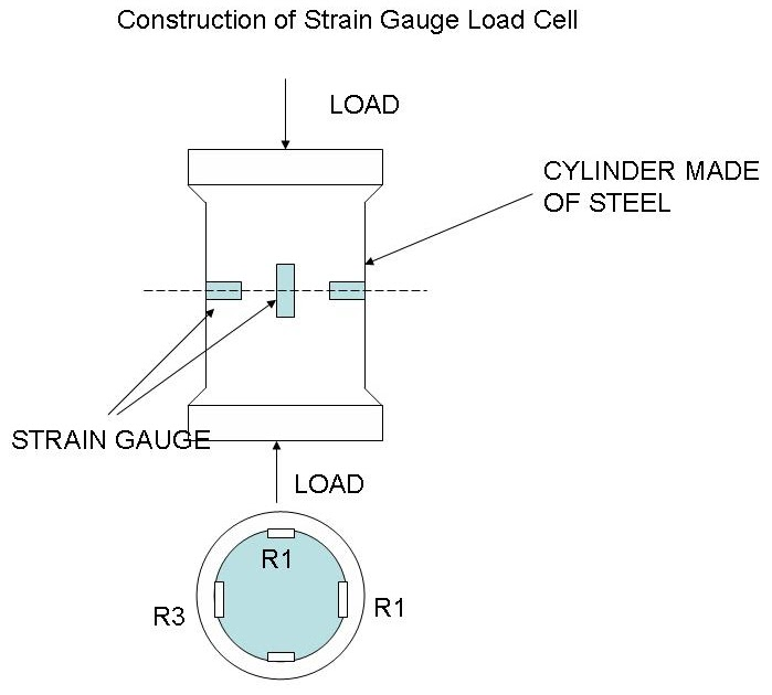 Instrumentation and Control Engineering: Strain gauge load