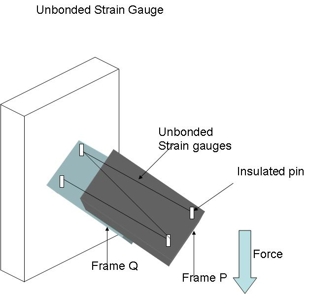 Unbonded Strain Gauges - Instrumentation and Control Engineering