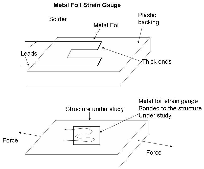 Bonded Strain Gauges Instrumentation And Control Engineering