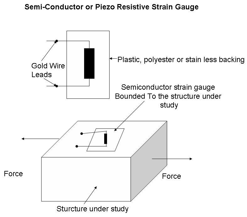 piezo resistive strain gauge