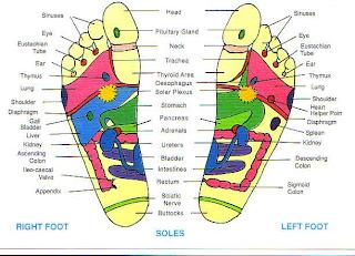Reflexology And Shiatsu Self Massage Techniques