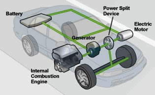 Some Of The Advanced Technologies Typically Used By Hybrids Include