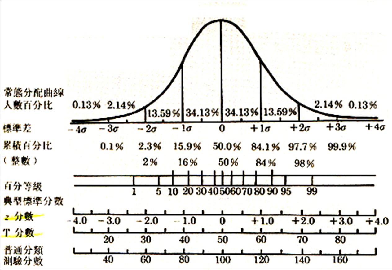 992網路測驗與評量: 常態分配與心智圖99.10.20