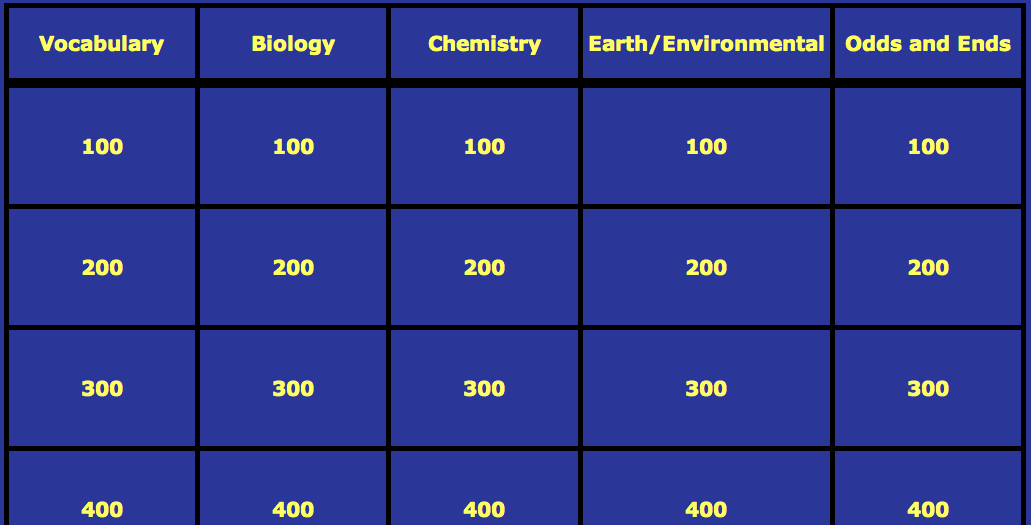 Technology an educational issue jeopardy labs for Jeopardy template powerpoint 2007