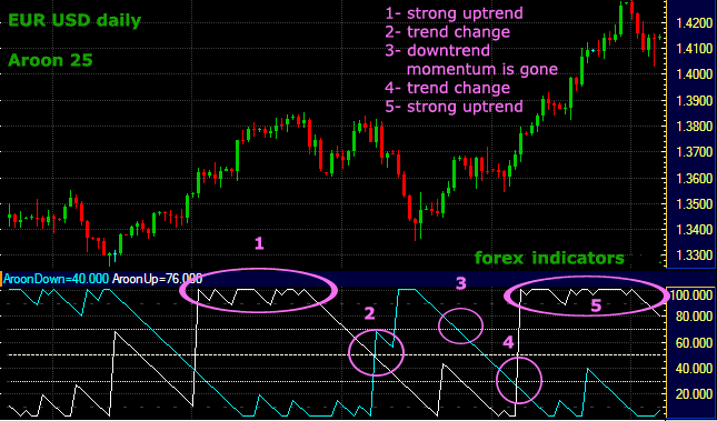 R forex indicator