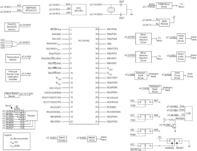 Embedded design with the pic18f452 microcontroller
