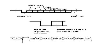 ASIC-System on Chip-VLSI Design: Universal Asynchronous