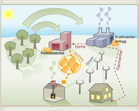 Hvordan lager vi elektrisitet i dag
