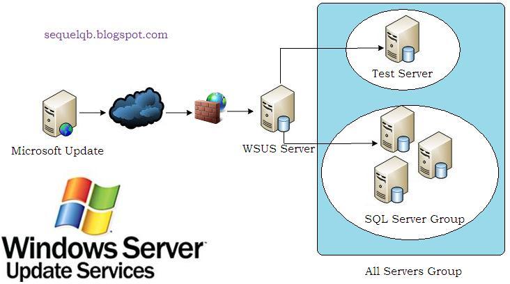 SQL Server Question Bank: Implementing WSUS for SQL Server ...