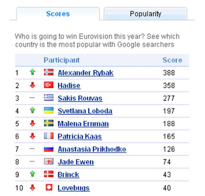 Eurovision Google Predictor tool Norway