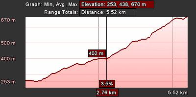 Staza 27 - grafikon visine
