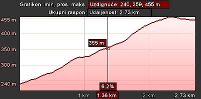 Staza 2 - grafikon visina