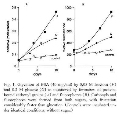 Fluorescence, AGEs, glucose and fructose