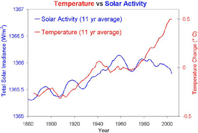 Temperatura mundial frente a irradiancia solar