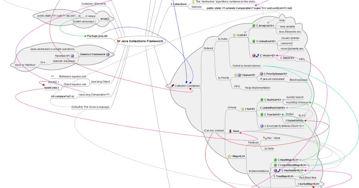 大智若魚::人生處處是道場: (分享教學用圖表) Java Collections Framework 集合架構 (何謂忠誠員工?)