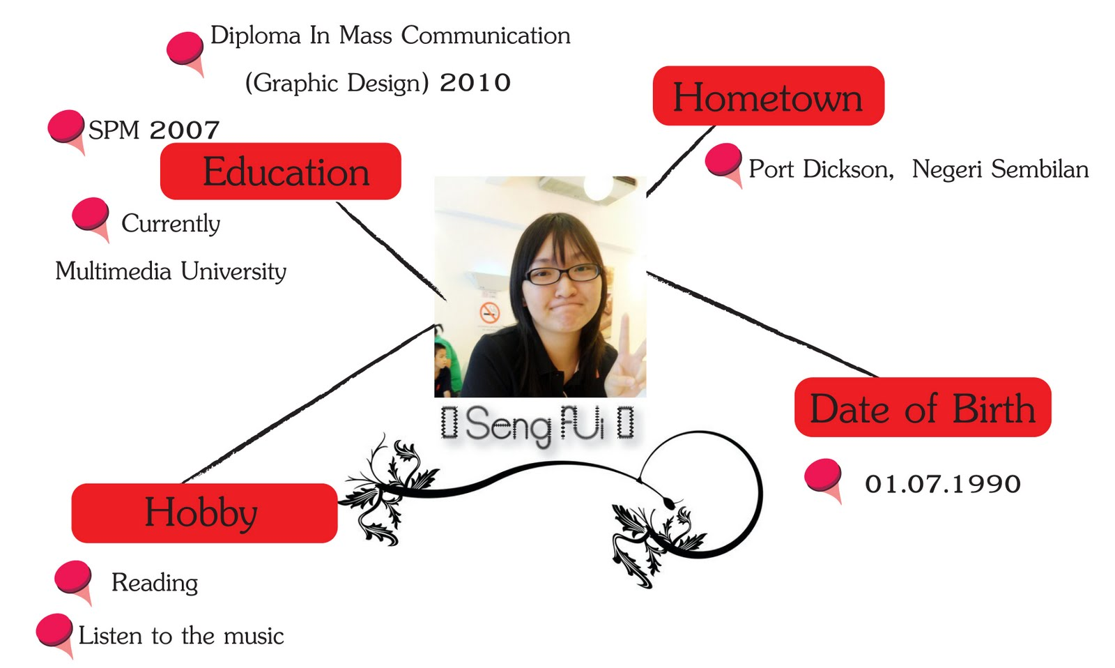 Creative S Site Lesson 4 Mind Map Me
