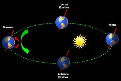 earth sun orbit diagram - photo #23