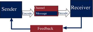 model wilbur schramm Schramm was sure to incorporate the study of human behavior in his model below is a diagram of schramm's feedback  wilbur schramm wiki is a fandom lifestyle.