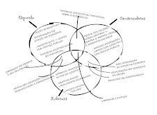 Diagrama de Venn das Principais Vertententes Políticas Existentes no Mundo
