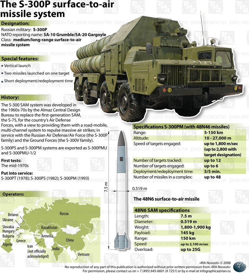 Why Iran Wants the Delivery of the S-300 Air Defense