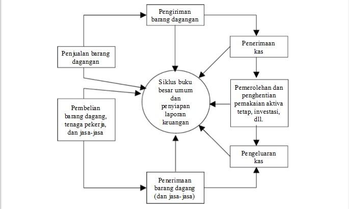 Perdagangan elektronik - Wikipedia bahasa Indonesia, ensiklopedia bebas
