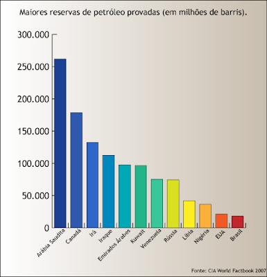 Maiores reservas de petróleo provadas: Arábia Saudita, Canadá, Irã, Iraque, Emirados Árabes, Kuwait, Venezuela, Rússia, Líbia, Nigéria, Estados Unidos, Brasil.