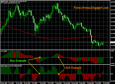 Forex pair that trends