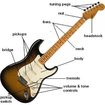 Ch3st3r Gu Tar How To Play Electric Guitar
