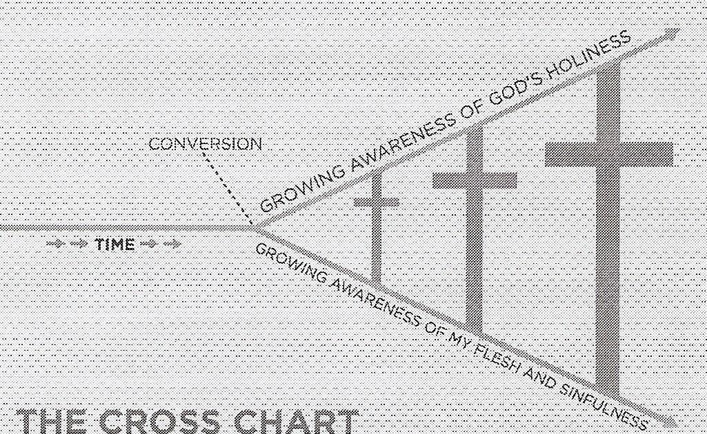 Grace in FXBG: Bearing Fruit or Doing Better? The Gospel